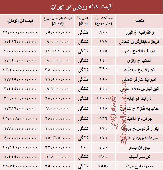 ازدواج موقت مازندران خانه ویلایی در تهران، 36 میلیارد تومان! +جدول