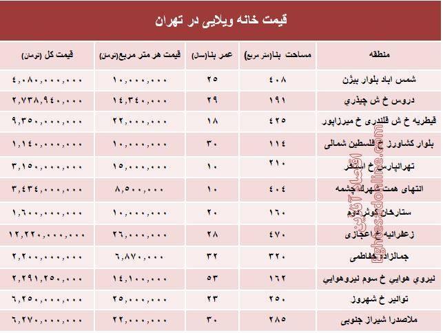 تشنج قیمت مسکن در شمال تهران.